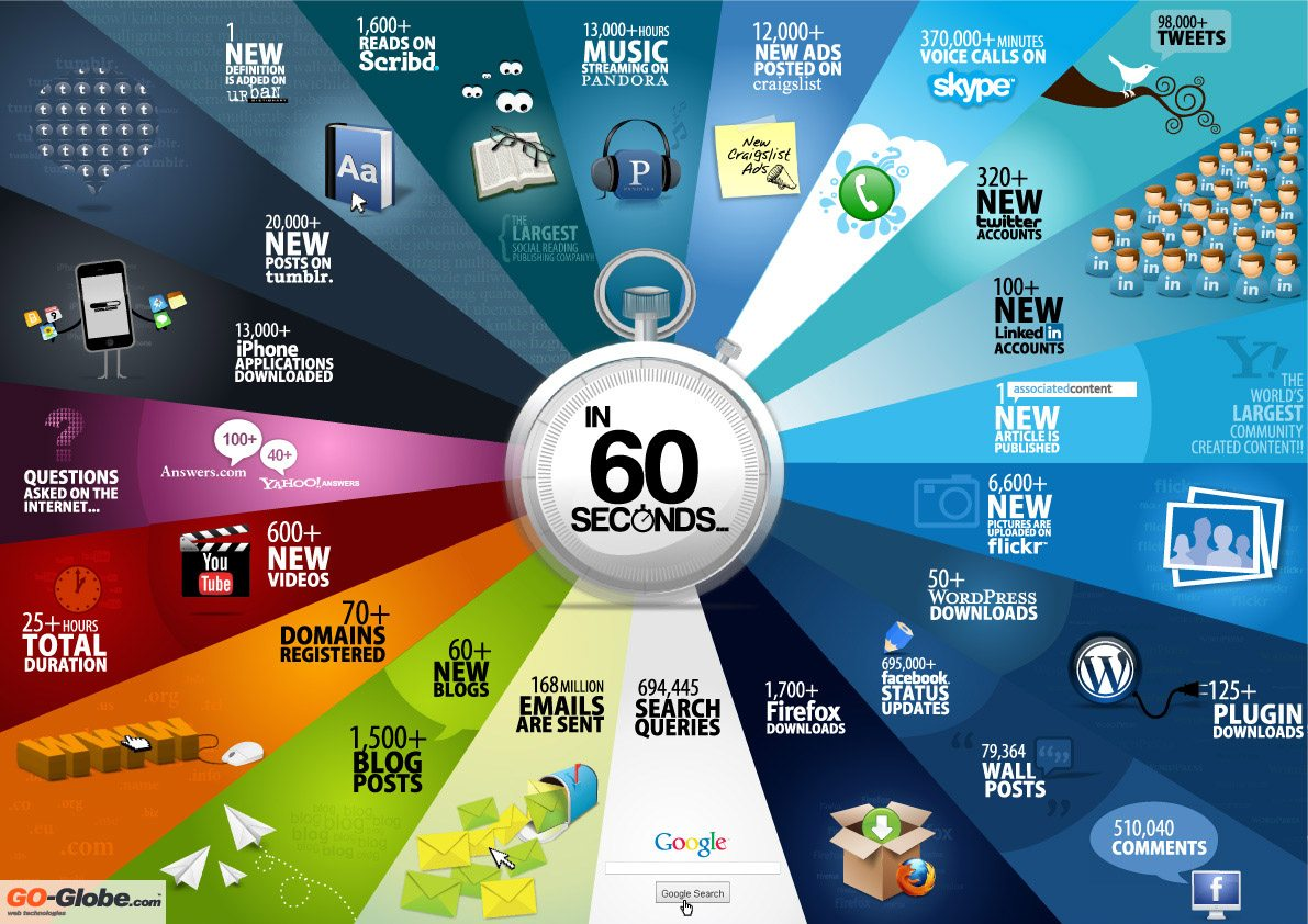 The-Internet-in-60-Seconds